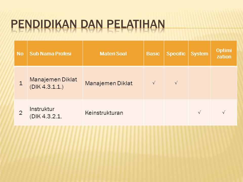 NoSub Nama ProfesiMateri SoalBasicSpecificSystem 1 Teknologi Informasi (TIF 4.4.1.1.) Teknologi Informasi √