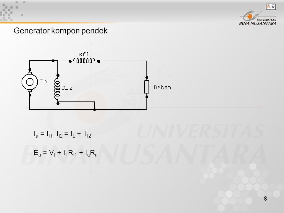8 Generator kompon pendek I a = I f1+ I f2 = I L + I f2 E a = V t + I f R f1 + I a R a