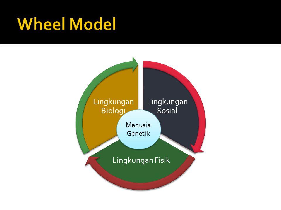 Lingkungan Sosial Lingkungan Fisik Lingkungan Biologi Manusia Genetik