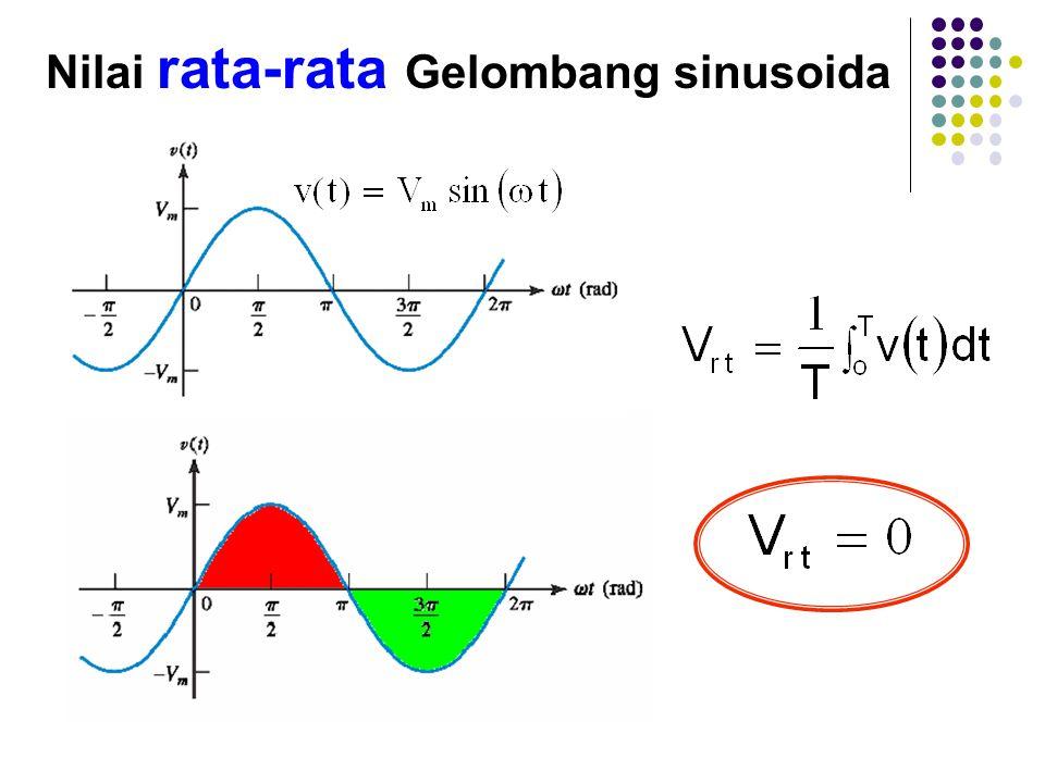 Nilai rata-rata Gelombang sinusoida