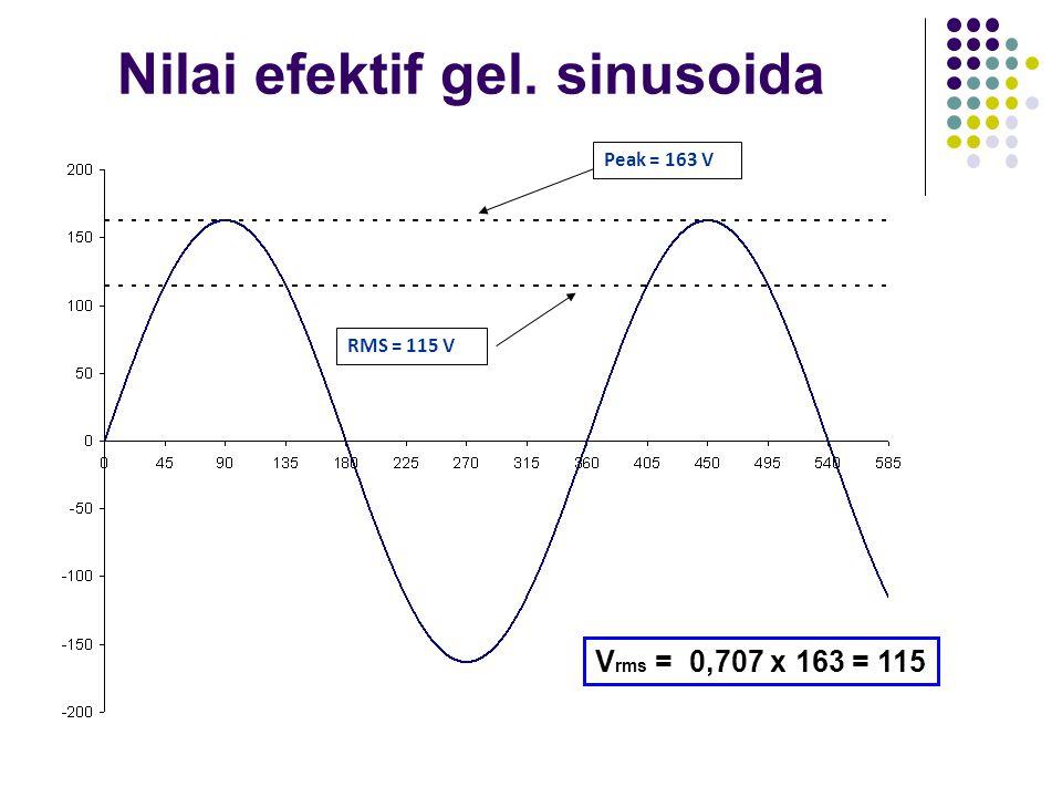 Nilai efektif gel. sinusoida Peak = 163 V RMS = 115 V V rms = 0,707 x 163 = 115