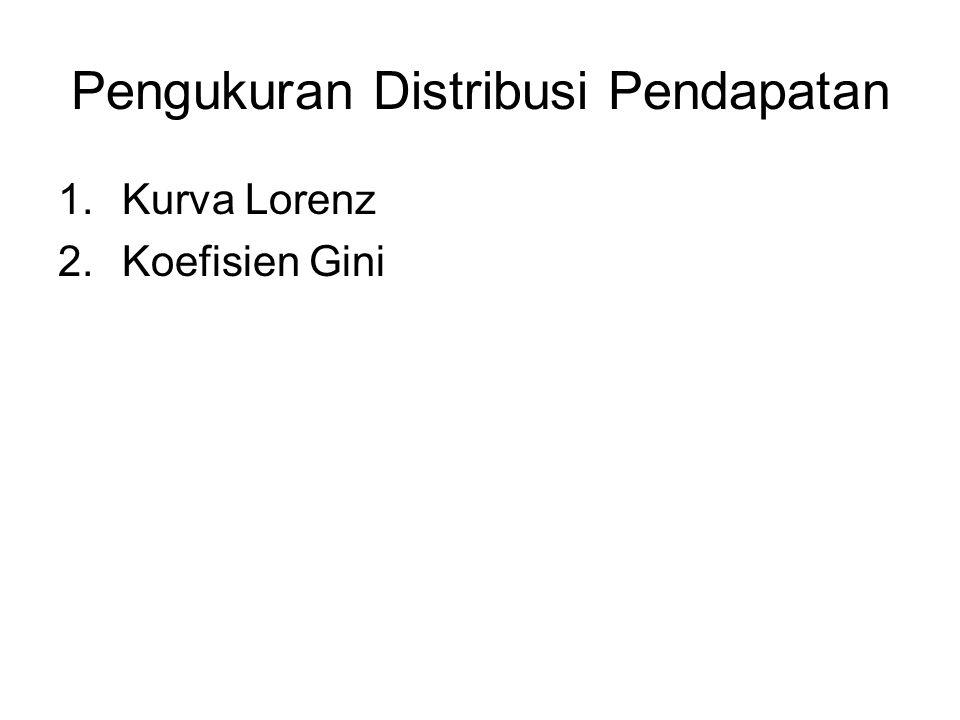 Pengukuran Distribusi Pendapatan 1.Kurva Lorenz 2.Koefisien Gini