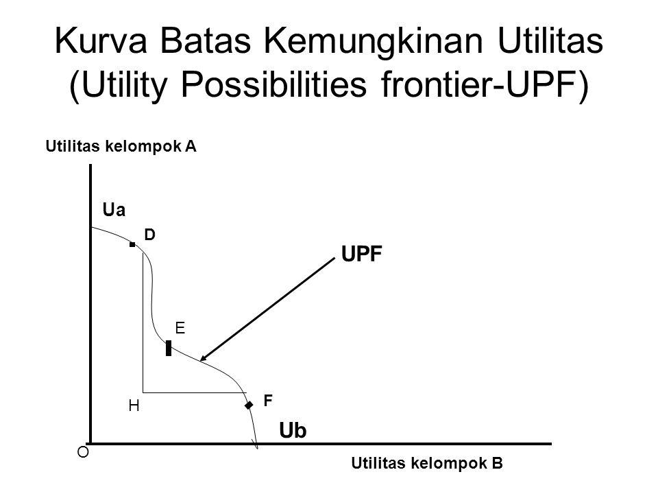 Kurva Batas Kemungkinan Utilitas (Utility Possibilities frontier-UPF) Ua Ub Utilitas kelompok B Utilitas kelompok A D H E F UPF O
