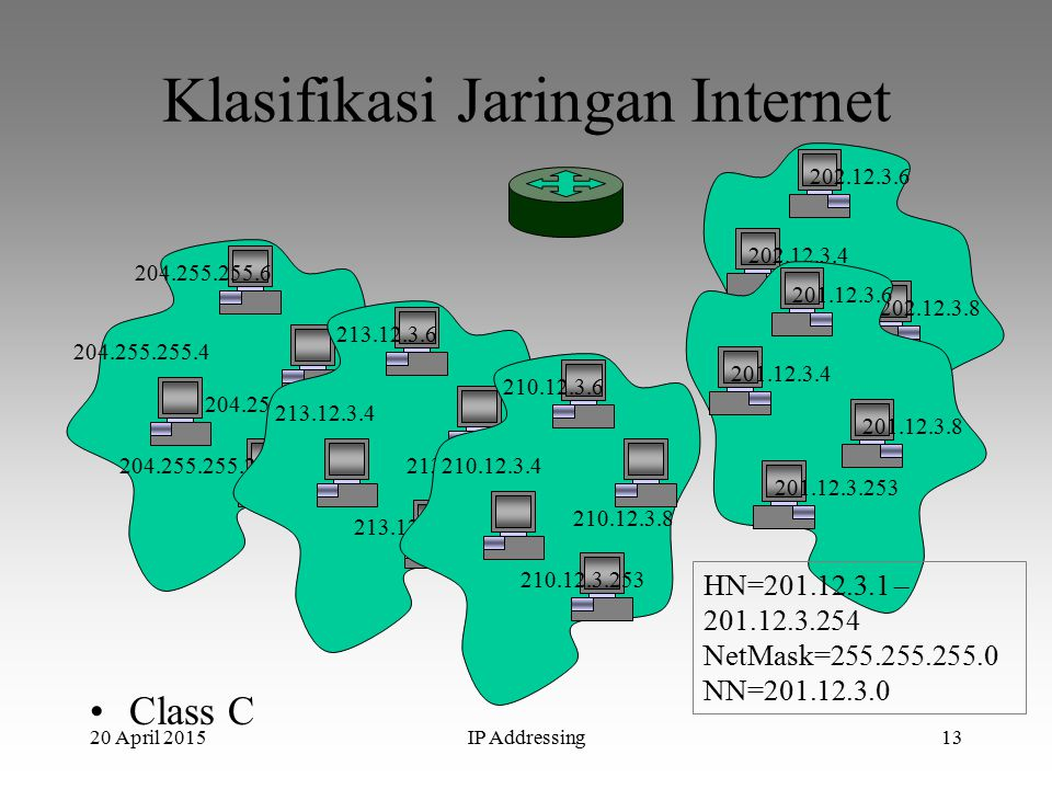 20 April 2015IP Addressing13 Klasifikasi Jaringan Internet Class C 202.12.3.253 202.12.3.6 202.12.3.8 202.12.3.4 204.255.255.253 204.255.255.6 204.255.255.8 204.255.255.4 213.12.3.253 213.12.3.6 213.12.3.8 213.12.3.4 210.12.3.253 210.12.3.6 210.12.3.8 210.12.3.4 201.12.3.253 201.12.3.6 201.12.3.8 201.12.3.4 HN=201.12.3.1 – 201.12.3.254 NetMask=255.255.255.0 NN=201.12.3.0