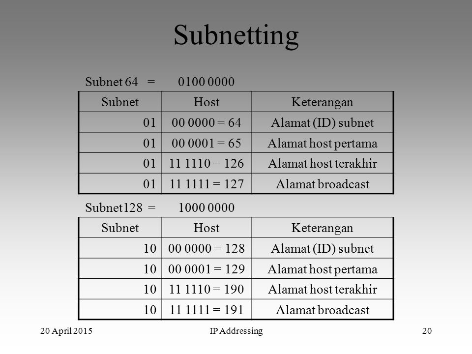 20 April 2015IP Addressing20 Subnetting Subnet 64 =0100 0000 SubnetHostKeterangan 0100 0000 = 64Alamat (ID) subnet 0100 0001 = 65Alamat host pertama 0111 1110 = 126Alamat host terakhir 0111 1111 = 127Alamat broadcast Subnet128 =1000 0000 SubnetHostKeterangan 1000 0000 = 128Alamat (ID) subnet 1000 0001 = 129Alamat host pertama 1011 1110 = 190Alamat host terakhir 1011 1111 = 191Alamat broadcast