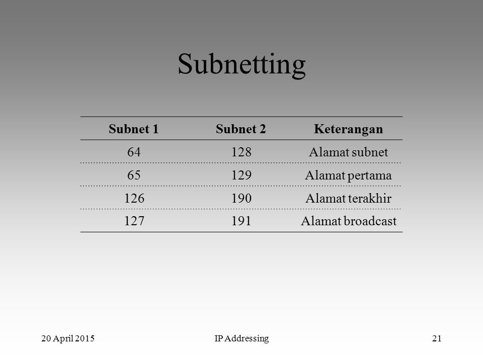 20 April 2015IP Addressing21 Subnetting Subnet 1Subnet 2Keterangan 64128Alamat subnet 65129Alamat pertama 126190Alamat terakhir 127191Alamat broadcast