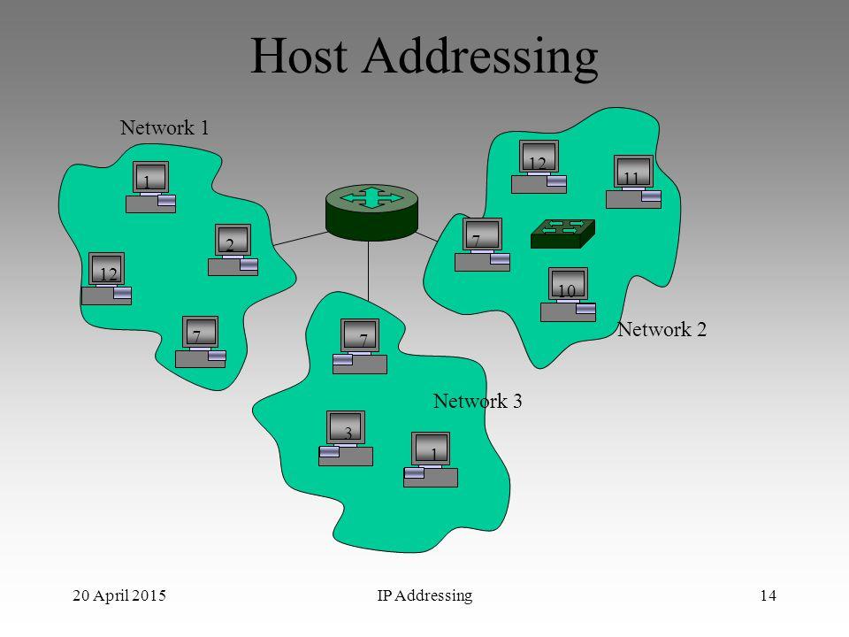 20 April 2015IP Addressing14 Host Addressing 12 2 7 1 10 7 11 3 7 1 Network 1 Network 2 Network 3