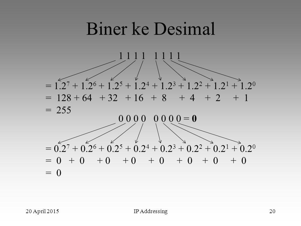 20 April 2015IP Addressing20 Biner ke Desimal 1 1 1 1 = 1.2 7 + 1.2 6 + 1.2 5 + 1.2 4 + 1.2 3 + 1.2 2 + 1.2 1 + 1.2 0 = 128 + 64 + 32 + 16 + 8 + 4 + 2