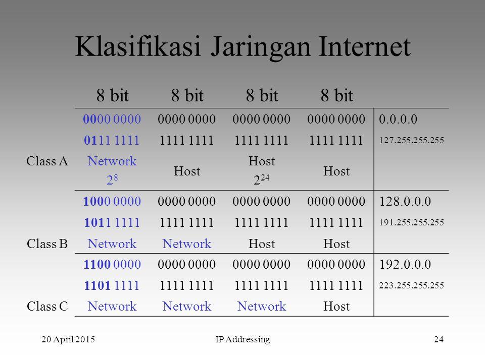 20 April 2015IP Addressing24 Klasifikasi Jaringan Internet 8 bit 0000 0.0.0.0 0111 11111111 127.255.255.255 Class ANetwork 2 8 Host 2 24 Host 1000 000