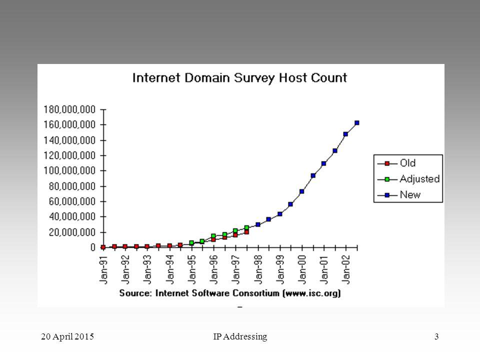 IP Addressing34 Subnetting 2 Kita punya jaringan klas C, dengan Network Number = 192.168.10.0 Network tersebut kita subnet dengan subnet mask 255.255.255.224 (x.x.x.1110 0000) Pertanyaan: –Ada berapa subnet .