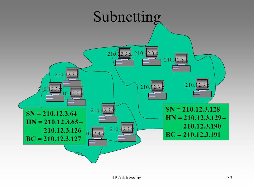 IP Addressing33 Subnetting 210.12.3.6210.12.3.x SN = 210.12.3.64 HN = 210.12.3.65 – 210.12.3.126 BC = 210.12.3.127 SN = 210.12.3.128 HN = 210.12.3.129