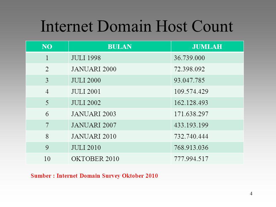 Internet Domain Host Count NOBULANJUMLAH 1JULI 199836.739.000 2JANUARI 200072.398.092 3JULI 200093.047.785 4JULI 2001109.574.429 5JULI 2002162.128.493