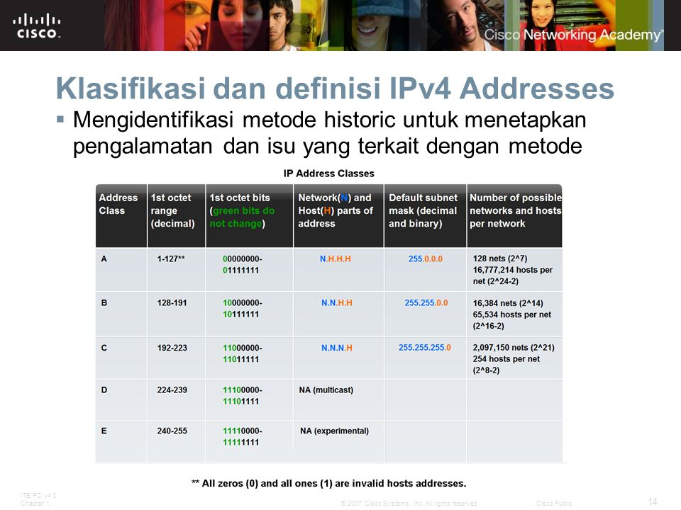 ITE PC v4.0 Chapter 1 14 © 2007 Cisco Systems, Inc. All rights reserved.Cisco Public Klasifikasi dan definisi IPv4 Addresses  Mengidentifikasi metode