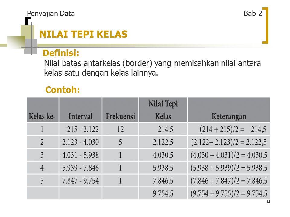 14 NILAI TEPI KELAS Definisi: Nilai batas antarkelas (border) yang memisahkan nilai antara kelas satu dengan kelas lainnya.