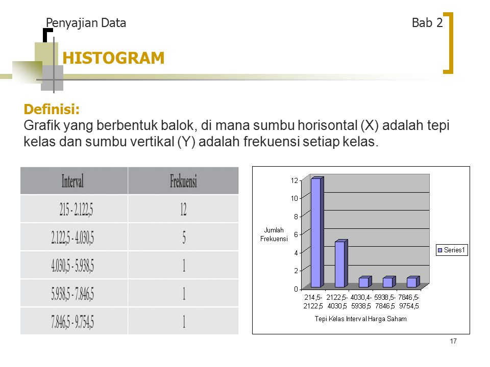 17 HISTOGRAM Definisi: Grafik yang berbentuk balok, di mana sumbu horisontal (X) adalah tepi kelas dan sumbu vertikal (Y) adalah frekuensi setiap kelas.