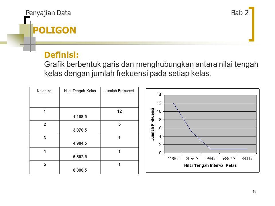 18 POLIGON Definisi: Grafik berbentuk garis dan menghubungkan antara nilai tengah kelas dengan jumlah frekuensi pada setiap kelas.