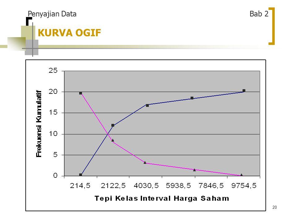 20 KURVA OGIF Penyajian Data Bab 2