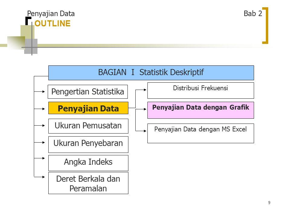 9 OUTLINE BAGIAN I Statistik Deskriptif Pengertian Statistika Penyajian Data Ukuran Penyebaran Ukuran Pemusatan Angka Indeks Deret Berkala dan Peramalan Penyajian Data dengan MS Excel Penyajian Data dengan Grafik Distribusi Frekuensi Penyajian Data Bab 2