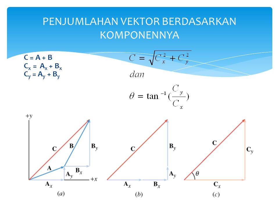 C = A + B C x = A x + B x C y = A y + B y PENJUMLAHAN VEKTOR BERDASARKAN KOMPONENNYA