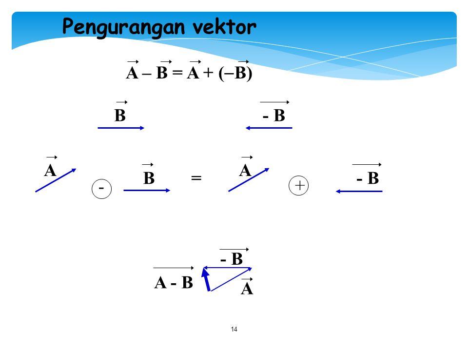 14 - Pengurangan vektor A – B = A + (  B) B - B A AA B = - B - B A - B +