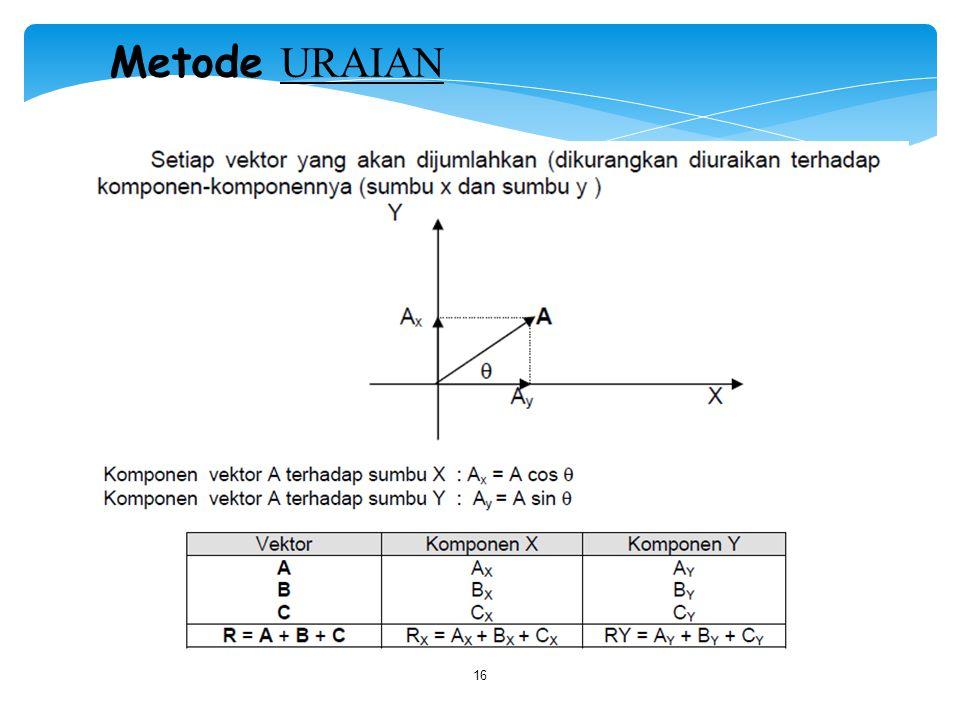 16 Metode URAIAN