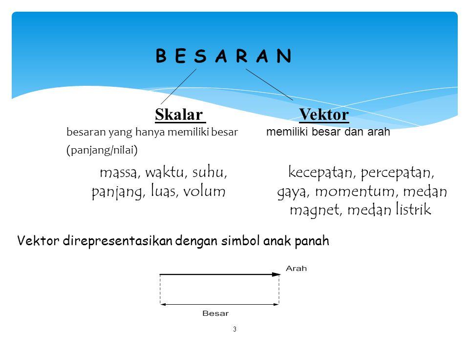 3 B E S A R A N Skalar Vektor besaran yang hanya memiliki besar memiliki besar dan arah (panjang/nilai) massa, waktu, suhu, kecepatan, percepatan, pan