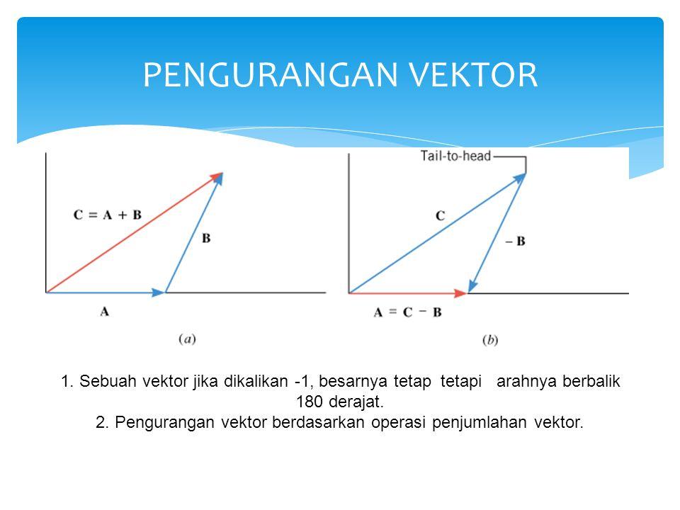 PENGURANGAN VEKTOR 1. Sebuah vektor jika dikalikan -1, besarnya tetap tetapi arahnya berbalik 180 derajat. 2. Pengurangan vektor berdasarkan operasi p
