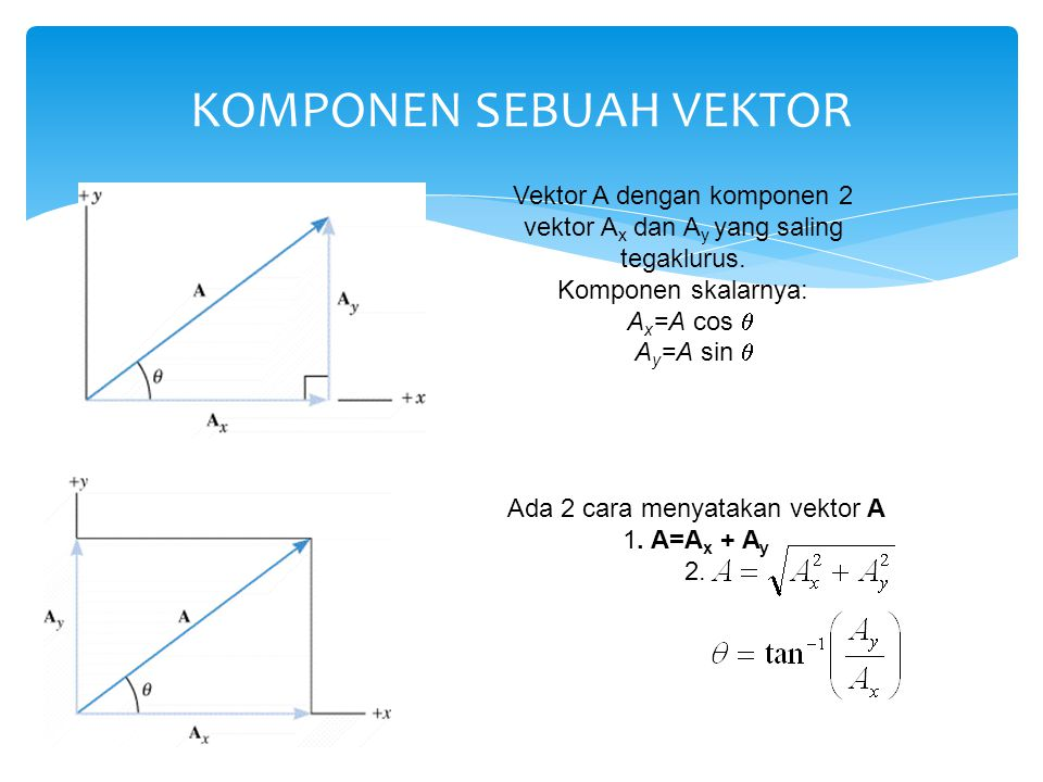 KOMPONEN SEBUAH VEKTOR Ada 2 cara menyatakan vektor A 1. A=A x + A y 2. Vektor A dengan komponen 2 vektor A x dan A y yang saling tegaklurus. Komponen