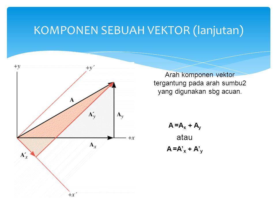 KOMPONEN SEBUAH VEKTOR (lanjutan) Arah komponen vektor tergantung pada arah sumbu2 yang digunakan sbg acuan. A =A x + A y atau A =A' x + A' y