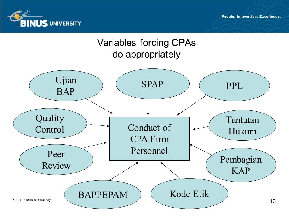Bina Nusantara University 13 Variables forcing CPAs do appropriately Conduct of CPA Firm Personnel SPAP PPL Tuntutan Hukum Pembagian KAP Kode Etik BAP