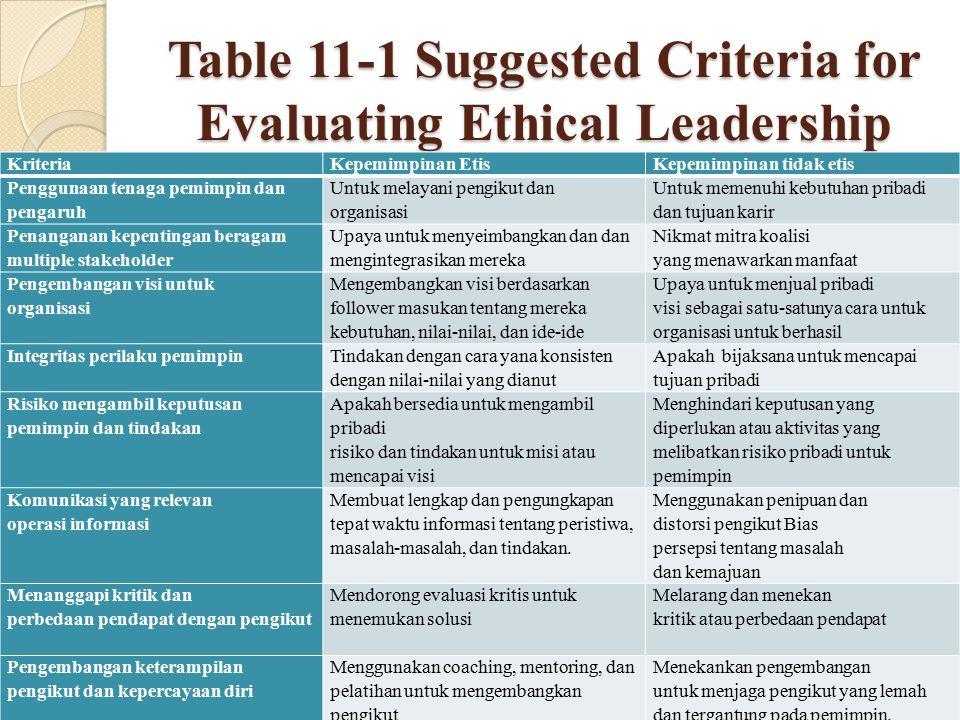 Table 11-1 Suggested Criteria for Evaluating Ethical Leadership KriteriaKepemimpinan EtisKepemimpinan tidak etis Penggunaan tenaga pemimpin dan pengar