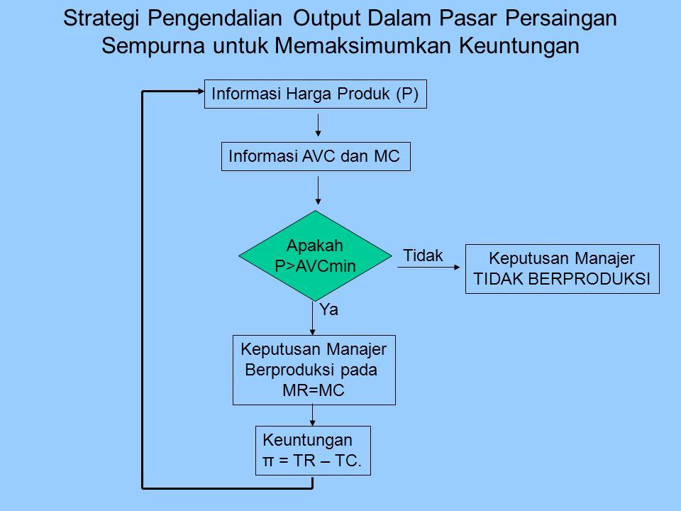 Strategi Pengendalian Output Dalam Pasar Persaingan Sempurna untuk Memaksimumkan Keuntungan Informasi Harga Produk (P) Informasi AVC dan MC Apakah P>A