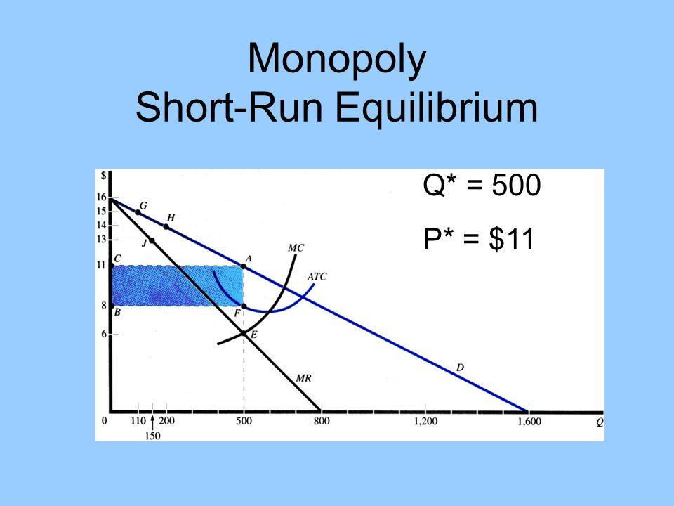 Monopoly Short-Run Equilibrium Q* = 500 P* = $11