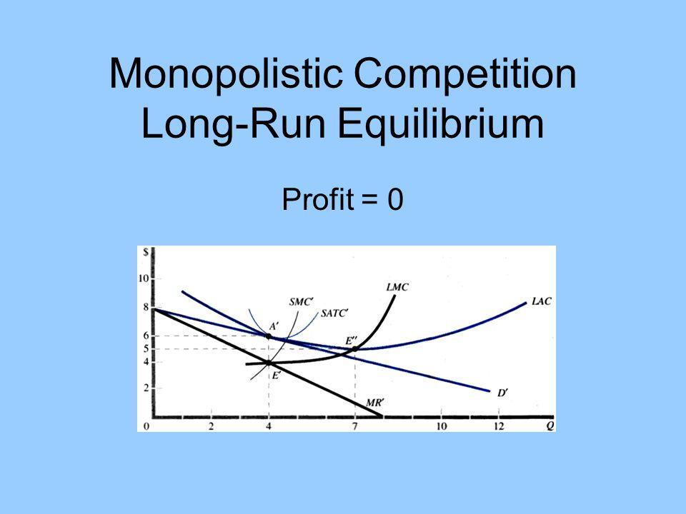 Monopolistic Competition Long-Run Equilibrium Profit = 0