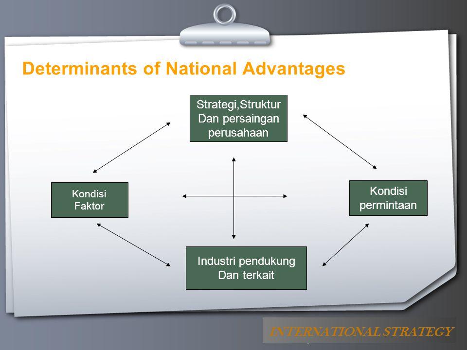 Your Logo Determinants of National Advantages Kondisi Faktor Strategi,Struktur Dan persaingan perusahaan Industri pendukung Dan terkait Kondisi permin