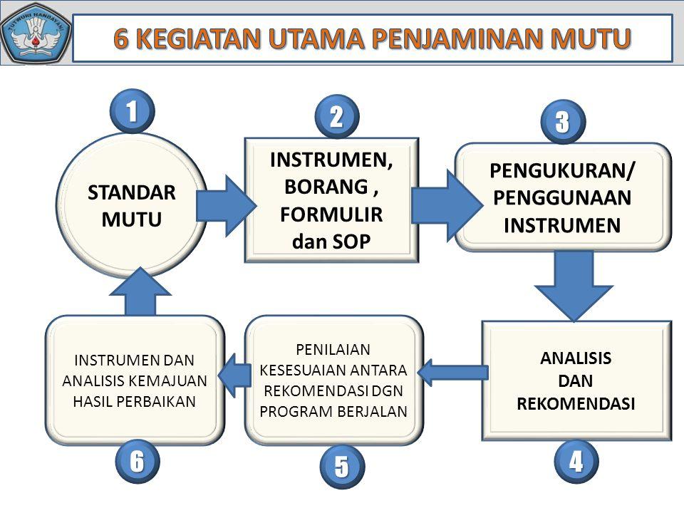 STANDAR MUTU INSTRUMEN, BORANG, FORMULIR dan SOP PENGUKURAN/ PENGGUNAAN INSTRUMEN ANALISIS DAN REKOMENDASI PENILAIAN KESESUAIAN ANTARA REKOMENDASI DGN PROGRAM BERJALAN 1 2 3 4 5 INSTRUMEN DAN ANALISIS KEMAJUAN HASIL PERBAIKAN 6