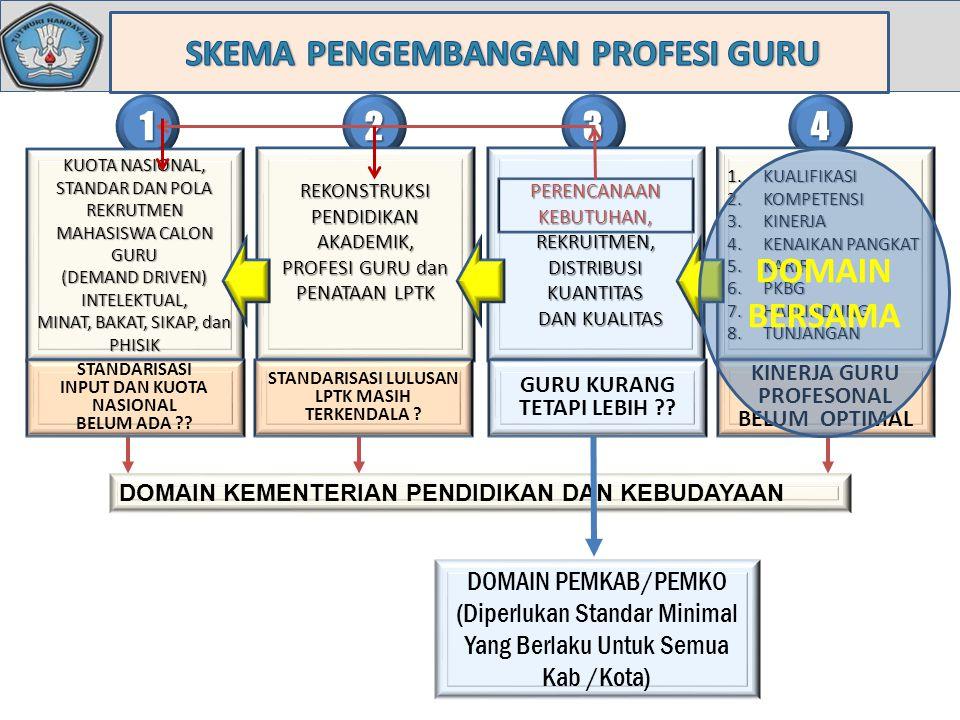 DOMAIN KEMENTERIAN PENDIDIKAN DAN KEBUDAYAAN DOMAIN PEMKAB/PEMKO (Diperlukan Standar Minimal Yang Berlaku Untuk Semua Kab /Kota) 4 1.KUALIFIKASI 2.KOMPETENSI 3.KINERJA 4.KENAIKAN PANGKAT 5.KARIR 6.PKBG 7.HARLINDUNG 8.TUNJANGAN KINERJA GURU PROFESONAL BELUM OPTIMAL 3 PERENCANAAN KEBUTUHAN, REKRUITMEN, DISTRIBUSIKUANTITAS DAN KUALITAS DAN KUALITAS GURU KURANG TETAPI LEBIH ?.