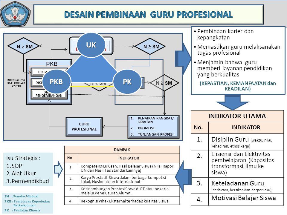 SM : Standar Minimal PKB : Pembinaan Keprofesian Berkelanjutan PK : Penilaian Kinerja UJI KOMPETENSI N ˂ SM N ≥ SM PKB DIKLAT PENGEMBANGAN N ˂ SM N ≥ SM GURU PROFESIONAL 1.KENAIKAN PANGKAT/ JABATAN 2.PROMOSI 3.TUNJANGAN PROFESI PK INTERNALLY & EKSTERNALLY DRIVEN DIKLAT DASAR DIKLAT LANJUTAN INDIKATOR UTAMA No.INDIKATOR 1.Disiplin Guru (waktu, nilai, kehadiran, ethos kerja) 2.
