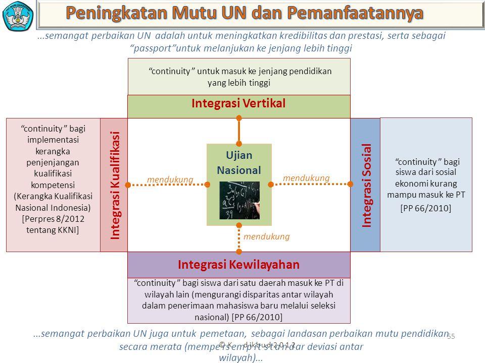 ...semangat perbaikan UN adalah untuk meningkatkan kredibilitas dan prestasi, serta sebagai passport untuk melanjukan ke jenjang lebih tinggi...semangat perbaikan UN juga untuk pemetaan, sebagai landasan perbaikan mutu pendidikan 55 secara merata (mempe © rs K em d p ik i b t u s d t 2 a 0 n 1 d 2 ar deviasi antar wilayah)...