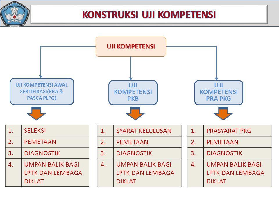 UJI KOMPETENSI UJI KOMPETENSI AWAL SERTIFIKASI(PRA & PASCA PLPG) UJI KOMPETENSI PRA PKG UJI KOMPETENSI PKB 1.SELEKSI 2.PEMETAAN 3.DIAGNOSTIK 4.UMPAN BALIK BAGI LPTK DAN LEMBAGA DIKLAT 1.SYARAT KELULUSAN 2.PEMETAAN 3.DIAGNOSTIK 4.UMPAN BALIK BAGI LPTK DAN LEMBAGA DIKLAT 1.PRASYARAT PKG 2.PEMETAAN 3.DIAGNOSTIK 4.UMPAN BALIK BAGI LPTK DAN LEMBAGA DIKLAT
