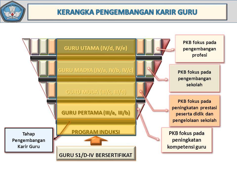 GURU PERTAMA (III/a, III/b) GURU MUDA (III/c, III/d) GURU MADYA (IV/a, IV/b, IV/c) GURU UTAMA (IV/d, IV/e) PROGRAM INDUKSI GURU S1/D-IV BERSERTIFIKAT PKB fokus pada peningkatan kompetensi guru PKB fokus pada peningkatan prestasi peserta didik dan pengelolaan sekolah PKB fokus pada pengembangan sekolah PKB fokus pada pengembangan profesi Tahap Pengembangan Karir Guru