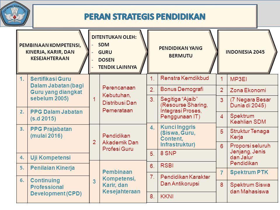 PEMBINAAN KOMPETENSI, KINERJA, KARIR, DAN KESEJAHTERAAN DITENTUKAN OLEH: -SDM -GURU -DOSEN -TENDIK LAINNYA PENDIDIKAN YANG BERMUTU INDONESIA 2045 1.Sertifikasi Guru Dalam Jabatan (bagi Guru yang diangkat sebelum 2005) 2.