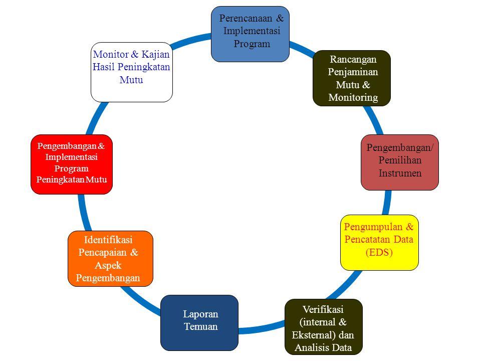 Siklus Penjaminan Mutu Pendidikan Perencanaan & Implementasi Program Verifikasi (internal & Eksternal) dan Analisis Data Identifikasi Pencapaian & Aspek Pengembangan Pengembangan/ Pemilihan Instrumen Rancangan Penjaminan Mutu & Monitoring Pengumpulan & Pencatatan Data (EDS) Pengembangan & Implementasi Program Peningkatan Mutu Laporan Temuan Monitor & Kajian Hasil Peningkatan Mutu