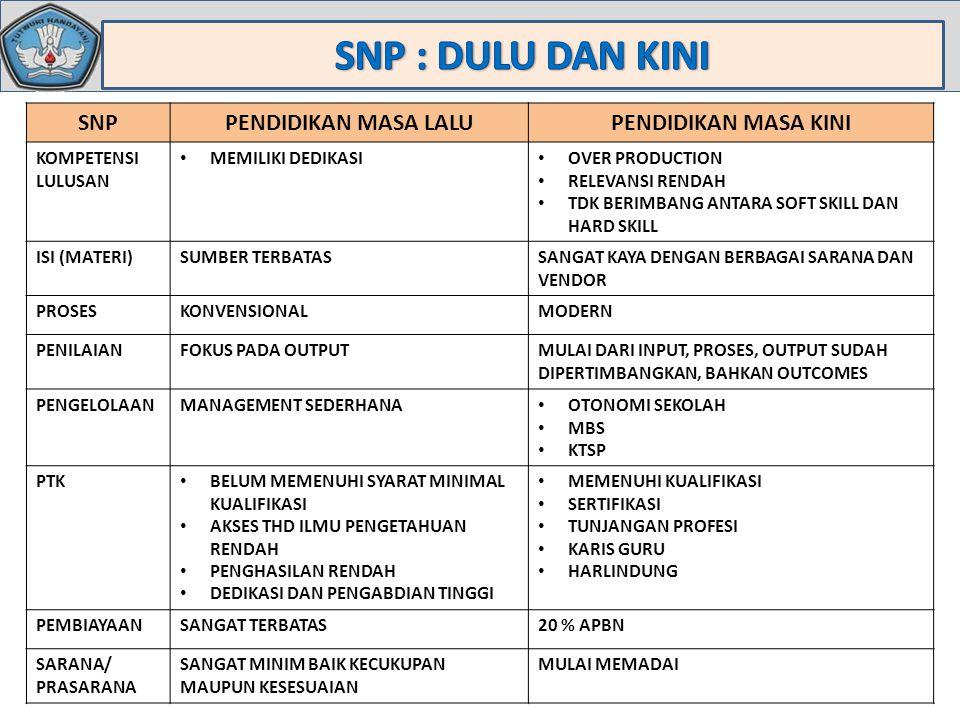26 SPM SSN RSBI SBI   SPM    KRITERIA  : 1.LEGAL 2.PEDAGOGIK 3.SOSIAL (0%) (0,65%) 1.SNP dan diperkaya Standar kualitas pendidikan Negara Maju 2.Berakreditasi A (95) dari BAN Sekolah/Madrasah 3.Pembelajaran Matematika, IPA dan kejuruan (SMK) dilakukan dalam bahasa Indonesia dan/atau bahasa Internasional (bilingual) 4.Nilai rata-rata UN 8,0 1.Sudah memenuhi SNP 2.Berakreditasi A dari BAN Sekolah/Madrasah 3.Pembelajaran Matematika IPA, dan kejuruan (SMK) dilakukan dalam bahasa Indonesia dan/atau bahasa Internasional (bilingual) 4.Nilai rata-rata UN 7,0 1.Memenuhi 8 Standar Nasional Pendidikan (SNP) 2.Memiliki rata-rata UN 6,5 3.Tidak Double Shift 4.Berakreditasi B dari BAN Sekolah/Madrasah