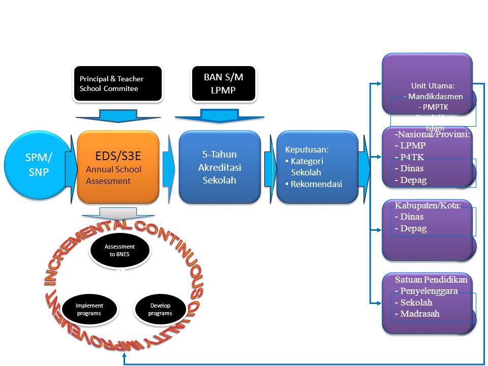 Unit Utama: - Mandikdasmen - PMPTK - Pendidikan Islam -Nasional/Provinsi: - LPMP - P4TK - Dinas - Depag Kabupaten/Kota: - Dinas - Depag Satuan Pendidikan - Penyelenggara - Sekolah - Madrasah Keputusan: Kategori Sekolah Rekomendasi Keputusan: Kategori Sekolah Rekomendasi Develop programs Develop programs Implement programs Implement programs Assessment to 8NES SPM/ SNP SPM/ SNP BAN S/M LPMP BAN S/M LPMP Principal & Teacher School Commitee Principal & Teacher School Commitee EDS/S3E Annual School Assessment EDS/S3E Annual School Assessment 5-Tahun Akreditasi Sekolah 5-Tahun Akreditasi Sekolah AUDIT INTERNALAUDIT EKSTERNALREPORT