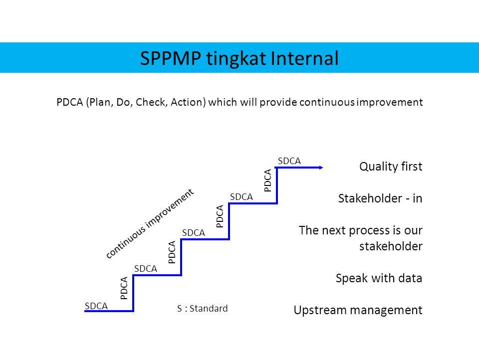 SPPMP tingkat Internal PDCA (Plan, Do, Check, Action) which will provide continuous improvement Quality first Stakeholder - in The next process is our stakeholder Speak with data Upstream management SDCA PDCA SDCA S : Standard continuous improvement