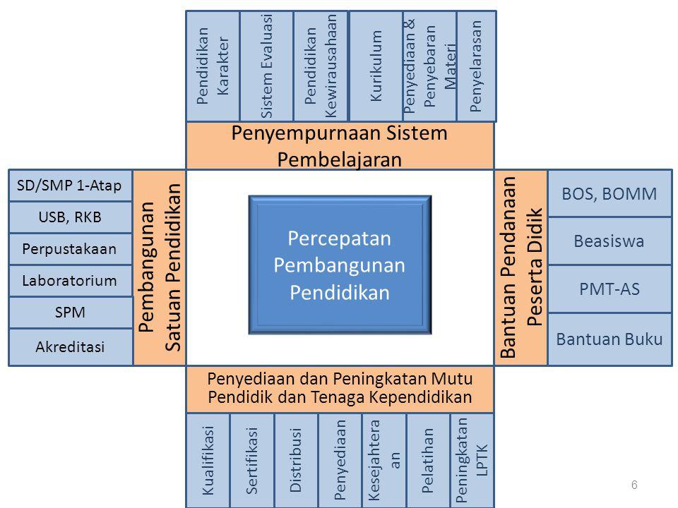 NOAKTIVITASBPSDMP-PMPBANBSNP 1.Penyusunan kebijakan teknis, rencana, dan program pengembangan sumber daya manusia pendidikan dan penjaminan mutu pendidikan 2.Penyusunan program penjaminan mutu pendidikan; 3.Koordinasi dan fasilitasi pelaksanaan penjaminan mutu pendidikan; 4.Pengembangan dan pengelolaan sistem informasi mutu pendidikan; 5.Pemantauan, evaluasi, dan pelaporan pelaksanaan penjaminan mutu pendidikan 6.Pelaksanaan administrasi pusat penjaminan mutu pendidikan.