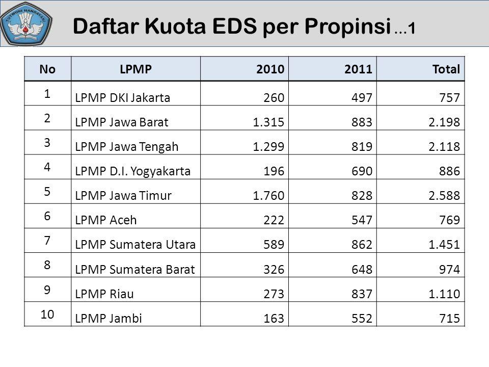 Daftar Kuota EDS per Propinsi … 1 NoLPMP20102011Total 1 LPMP DKI Jakarta260497757 2 LPMP Jawa Barat1.3158832.198 3 LPMP Jawa Tengah1.2998192.118 4 LPMP D.I.