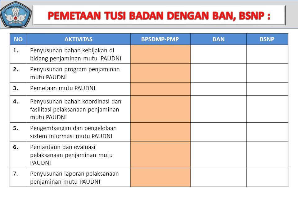 NOAKTIVITASBPSDMP-PMPBANBSNP 1.Penyusunan bahan kebijakan di bidang penjaminan mutu PAUDNI 2.Penyusunan program penjaminan mutu PAUDNI 3.Pemetaan mutu PAUDNI 4.Penyusunan bahan koordinasi dan fasilitasi pelaksanaan penjaminan mutu PAUDNI 5.Pengembangan dan pengelolaan sistem informasi mutu PAUDNI 6.Pemantaun dan evaluasi pelaksanaan penjaminan mutu PAUDNI 7.Penyusunan laporan pelaksanaan penjaminan mutu PAUDNI