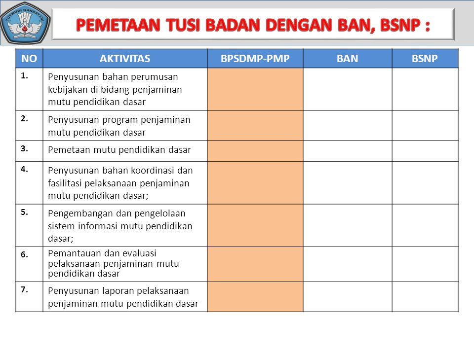 NOAKTIVITASBPSDMP-PMPBANBSNP 1.Penyusunan bahan kebijakan di bidang penjaminan mutu DIKMENTI 2.Penyusunan program penjaminan mutu DIKMEN 3.Pemetaan mutu DIKMENTI 4.Penyusunan bahan koordinasi dan fasilitasi pelaksanaan penjaminan mutu DIKMEN 5.Pengembangan dan pengelolaan sistem informasi mutu DIKMENTI 6.Pemantaun dan evaluasi pelaksanaan penjaminan mutu DIKMEN 7.Penyusunan laporan pelaksanaan penjaminan mutu DIKMENTI